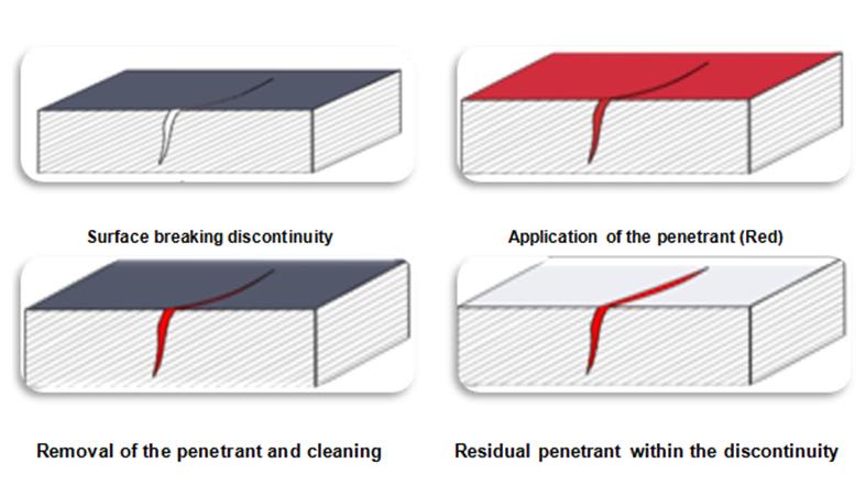 liquid penetrate inspection